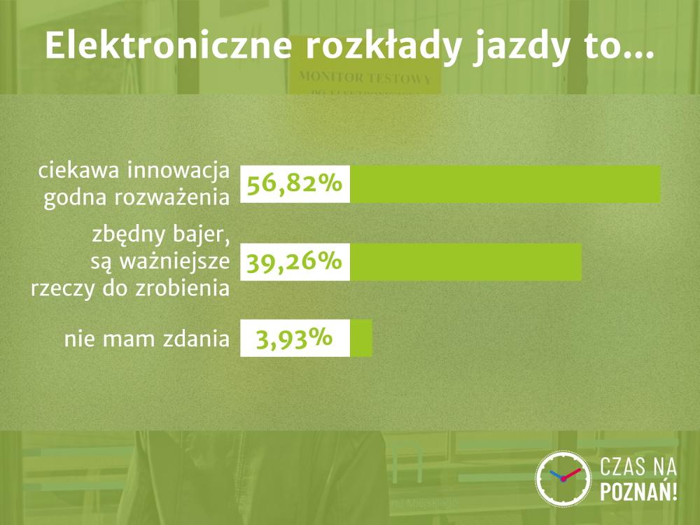 MPK elektroniczne rozkłady jazdy ankieta Wykop