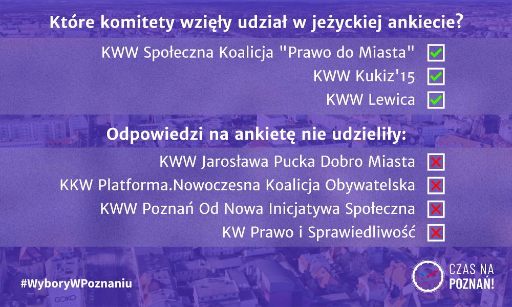 Jeżyce ankieta Wybory w Poznaniu podsumowanie