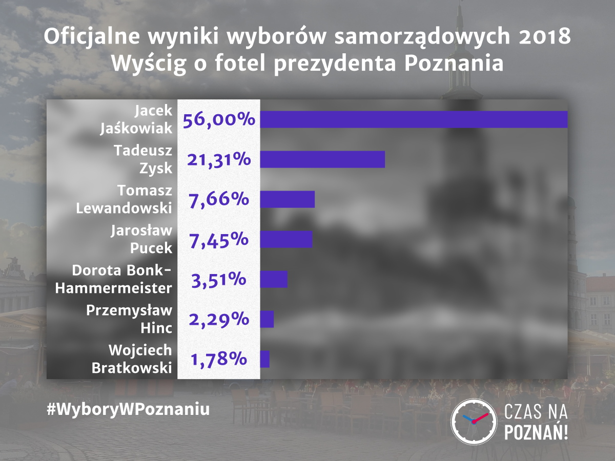 Wybory w Poznaniu samorządowe 2018 Prezydent Jaśkowiak