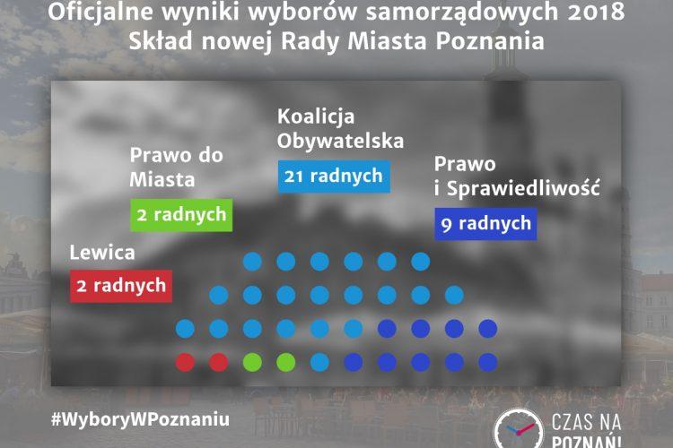 Wybory w Poznaniu samorządowe 2018 Rada Miasta