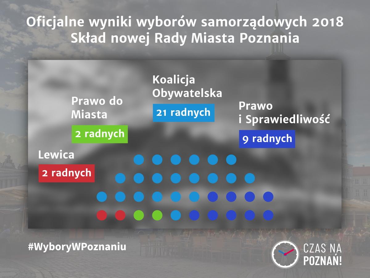 #WyboryWPoznaniu: oficjalne wyniki wyborów samorządowych