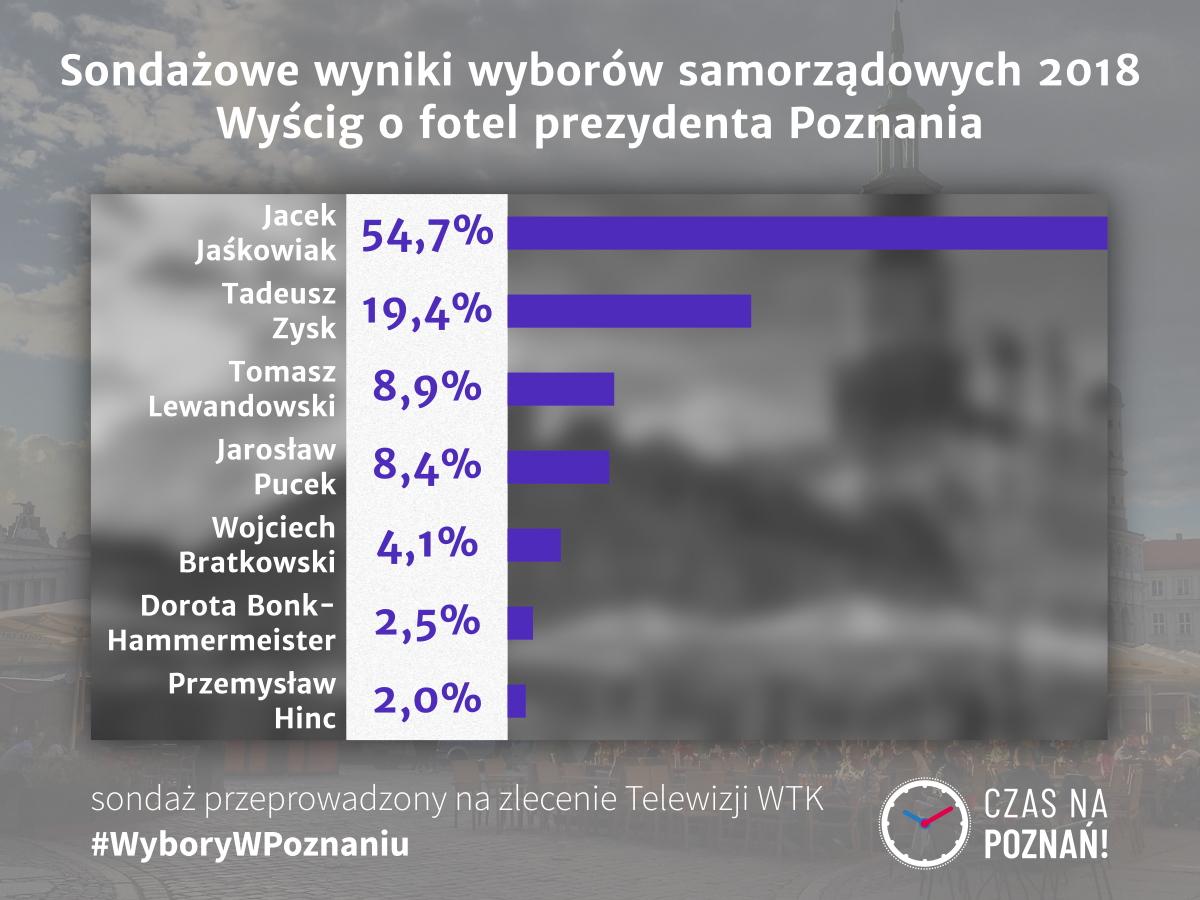Wybory w Poznaniu