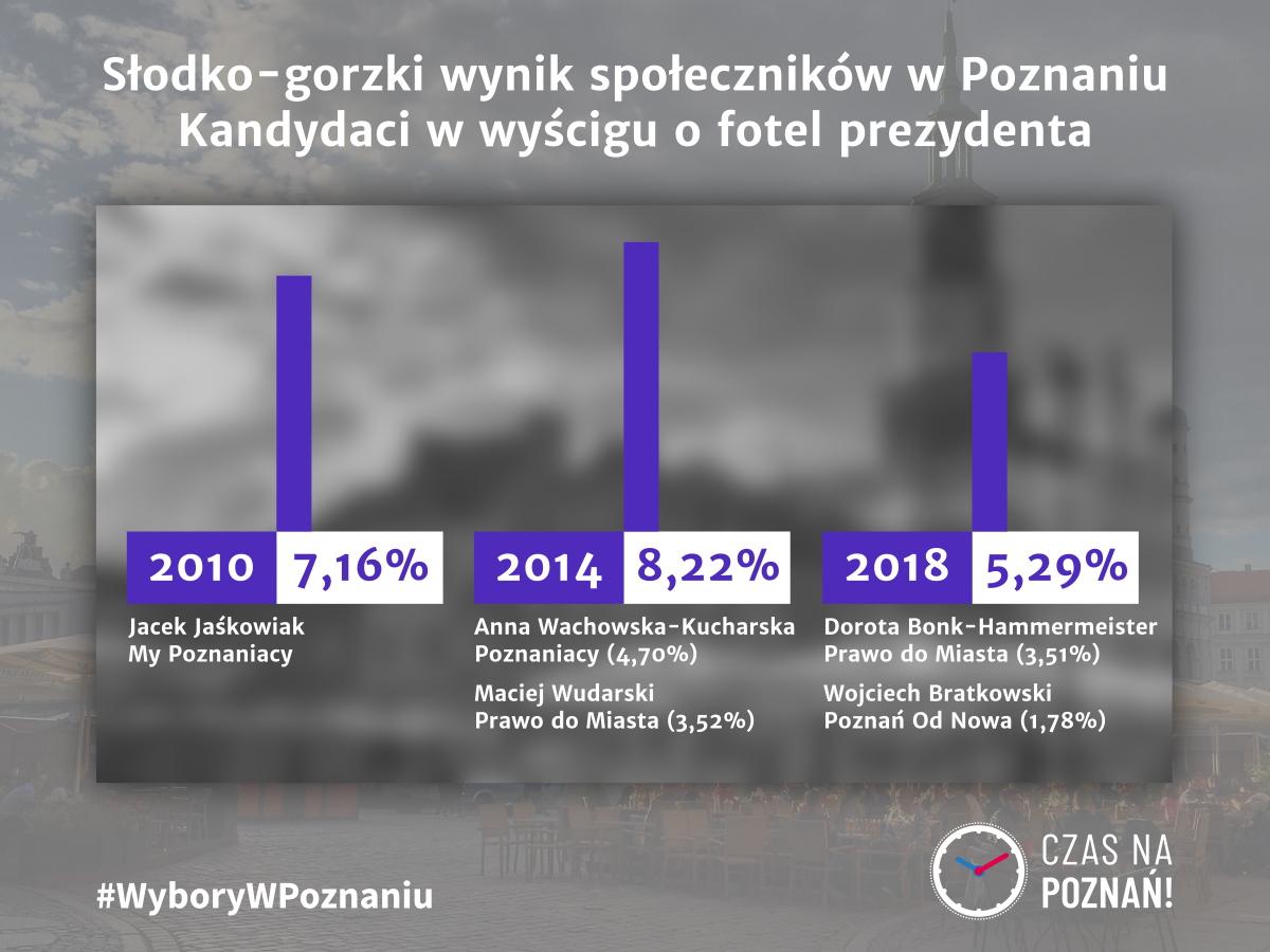 Wybory w Poznaniu samorządowe społecznicy Prawo do Miasta