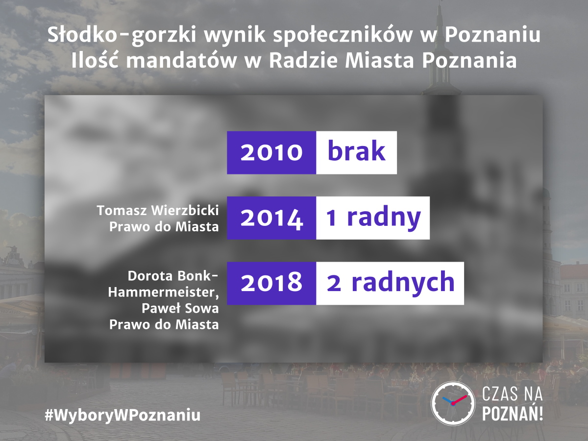 Wybory w Poznaniu samorządowe 2018 Rada Miasta społecznicy
