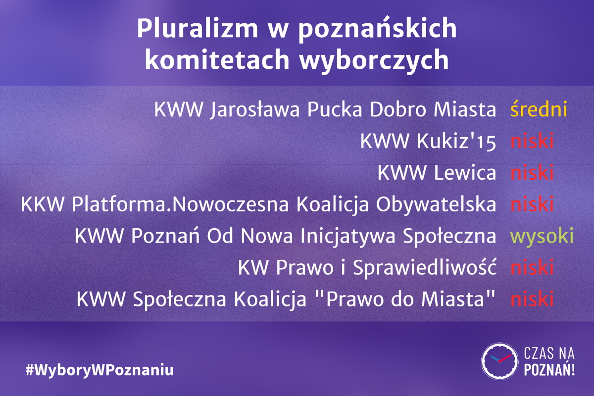 Wybory w Poznaniu pluralizm komitety wyborcze mapa Poznań radni podsumowanie