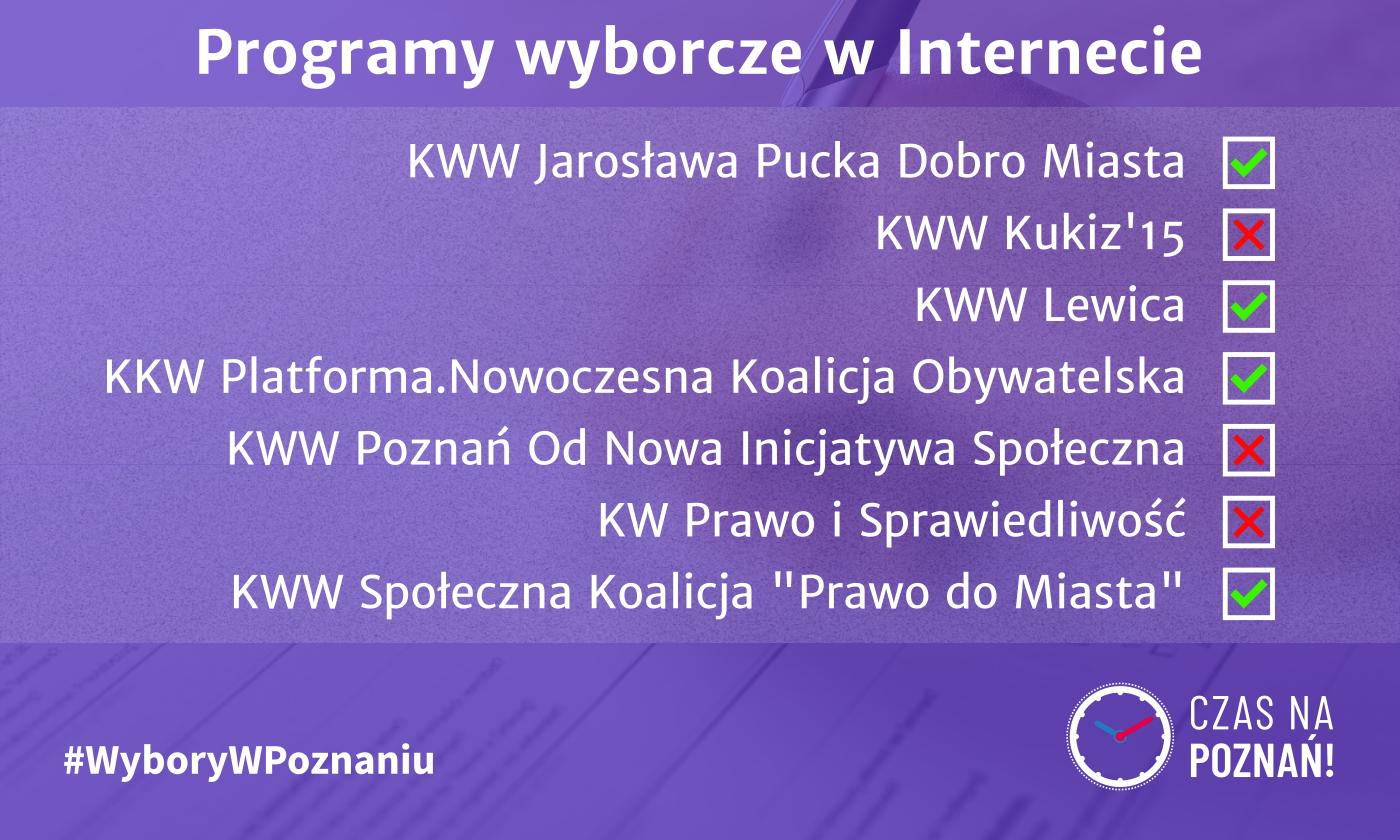 Wybory w Poznaniu programy wyborcze głosowanie podsumowanie