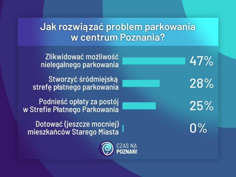 Parkowanie Poznań wyniki ankiety
