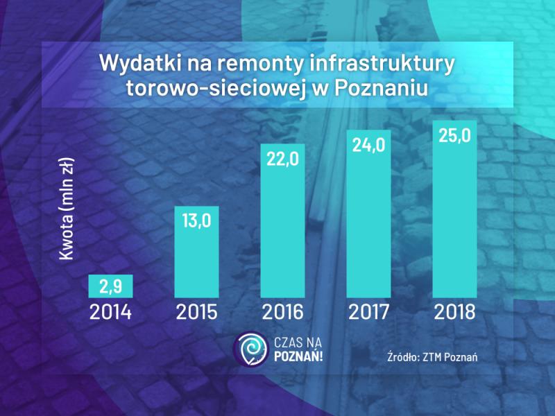 Poznań wydatki na remonty MPK ZTM
