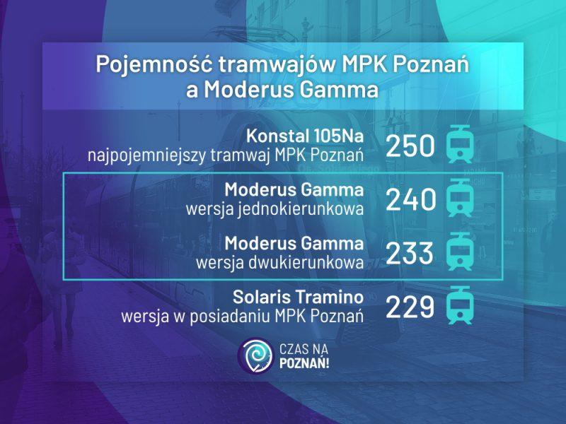 Poznań tramwaje Moderus Gamma MPK Solaris Tramino