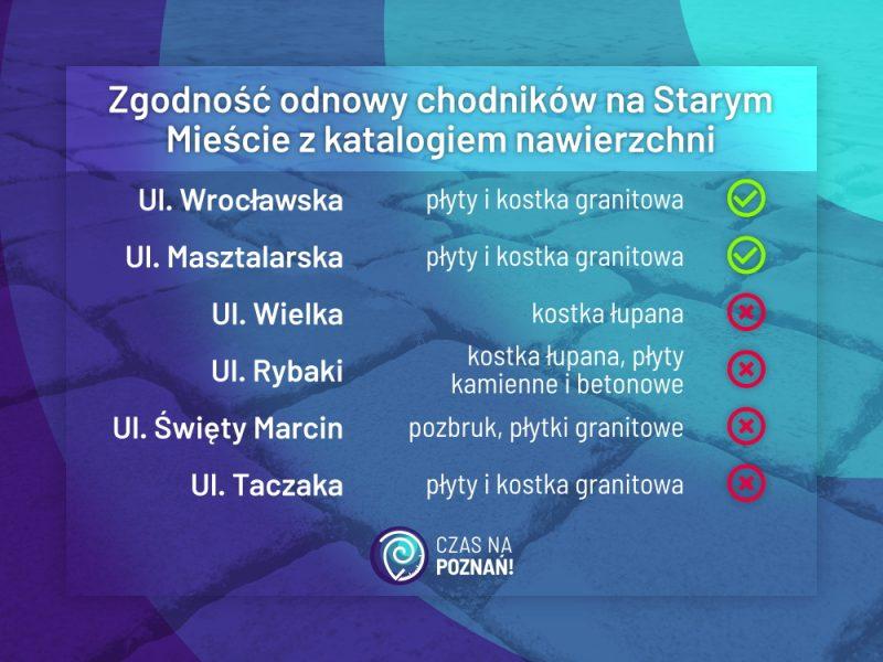 Poznań katalog nawierzchni remonty Stary Rynek