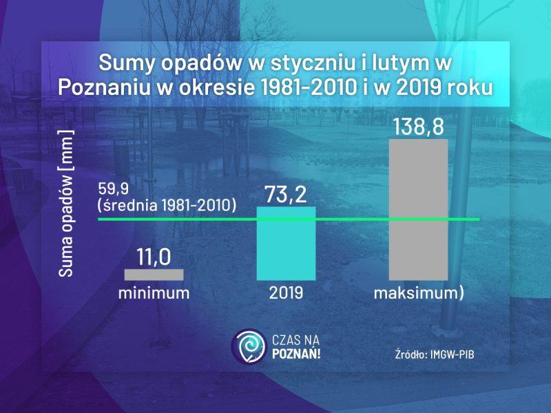 Poznań podtopienia sumy opadów
