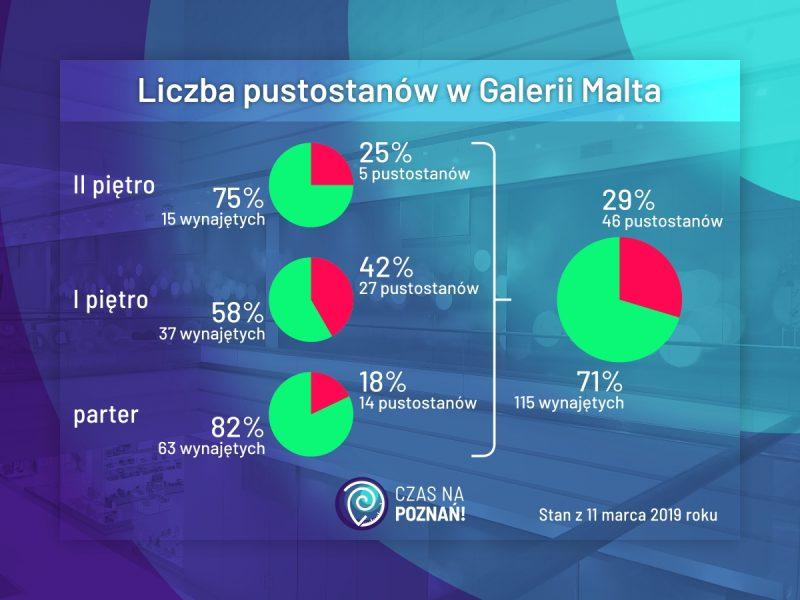Poznań Galeria Malta liczba pustostanów wykres