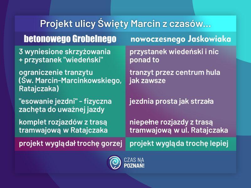 Poznań Święty Marcin projekt ulicy