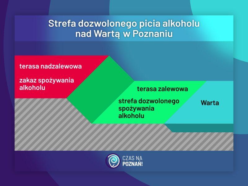 Poznań spożywanie alkoholu picie nad Wartą terasa zalewowa