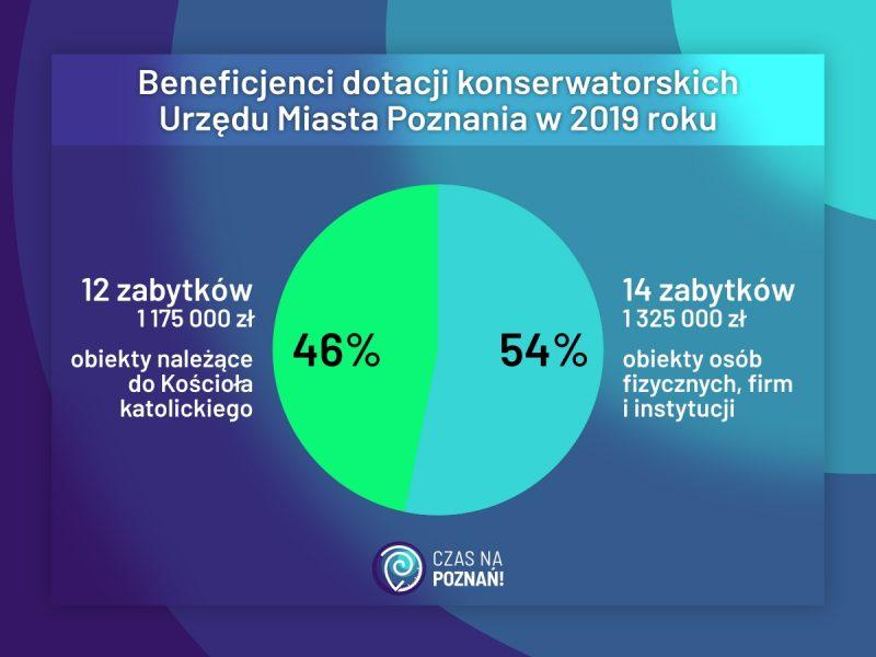 Poznań remont zabytków dotacje konserwatorskie