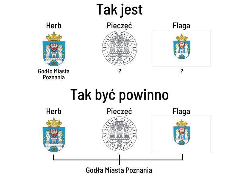Poznań symbole miasta godło heraldyka