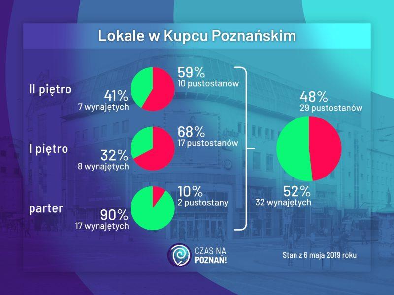 Kupiec Poznański: analiza lokali i pustostanów