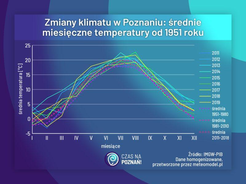 Poznań średnie miesięczne temperatury - związek ze zmianami klimatu