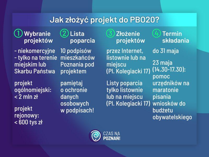 Poznański Budżet Obywatelski PBO 2020 jak złożyć wniosek