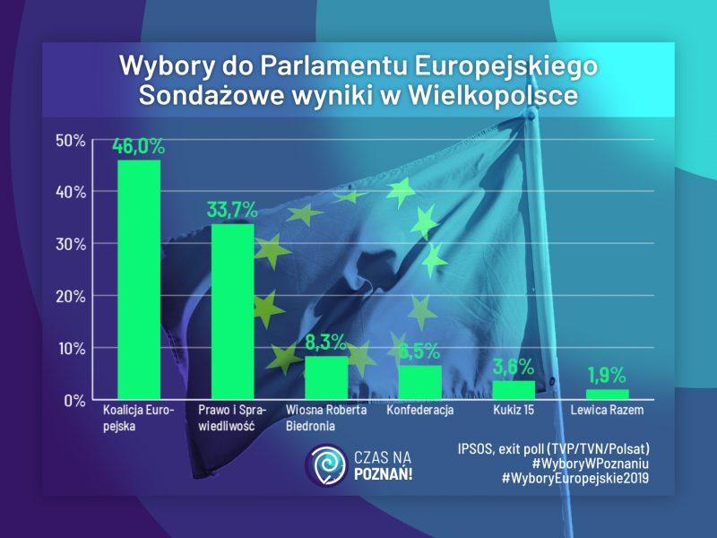 Wyniki w Wielkopolsce eurowybory Wielkopolska