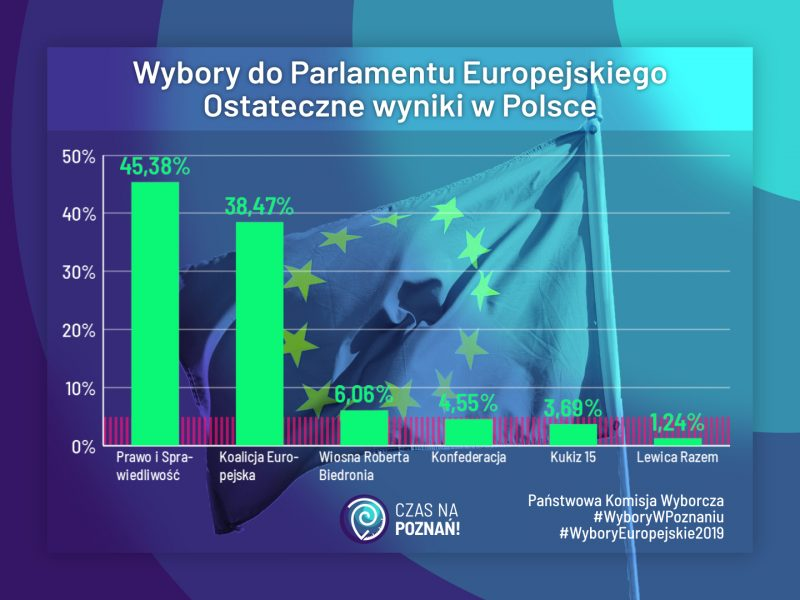 Wybory do europarlamentu: ostateczne wyniki. PiS, PO, KE, Wiosna, Konfereracja, Kukiz 15, Lewica Razem