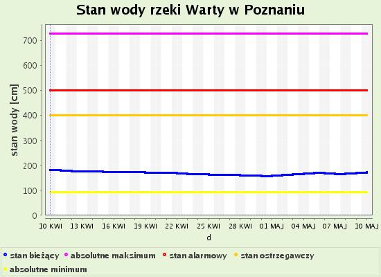 Poznań susza stan wody w Warcie