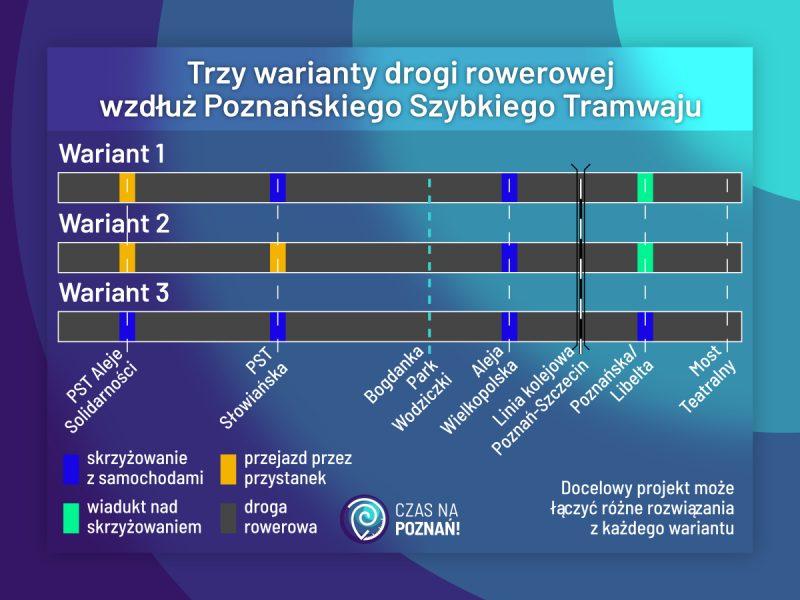 PST droga rowerowa Rowerowy Poznań konsultacje schemat wariantów