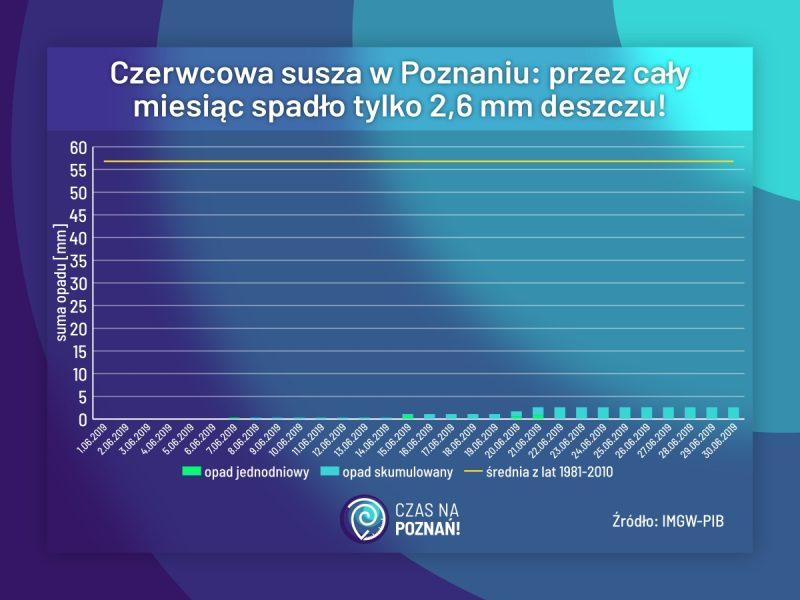 Poznań-susza-czerwiec-niskie-opady-pogoda
