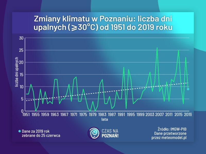 Poznań klimat upały liczba dni upalnych zmiany klimatu globalne ocieplenie