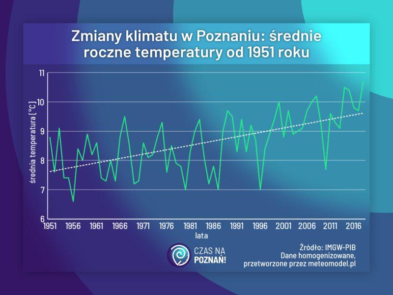 Poznań średnie roczne temperatury - związek ze zmianami klimatu