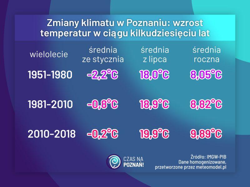 Poznań wzrost temperatur globalne ocieplenie i zmiany klimatu