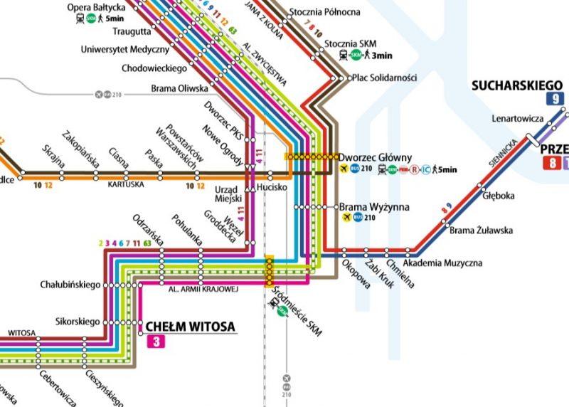 Węzeł Gdańsk Śródmieście SKM ma sens wyłącznie w przypadku linii tramwajowych Forum Gdańsk