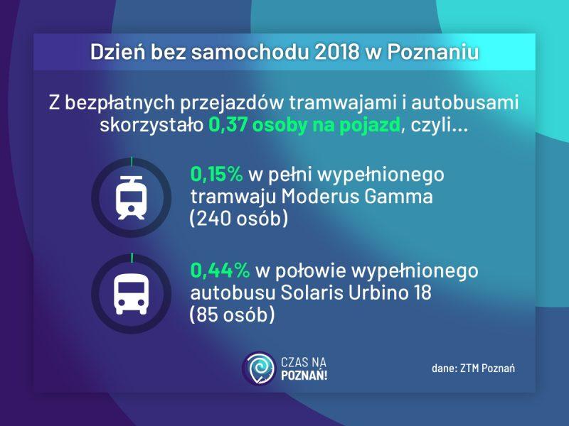 Podsumowanie akcji Dzień bez samochodu 2018 w Poznaniu