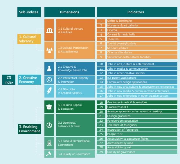 Kryteria tworzenia wskaźnika C3 - Monitor miast kultury i kreatywności