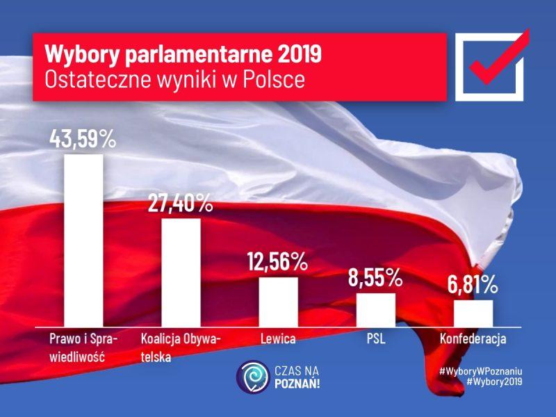 Wybory parlamentarne 2019. Ostateczne wyniki do Sejmu w Polsce