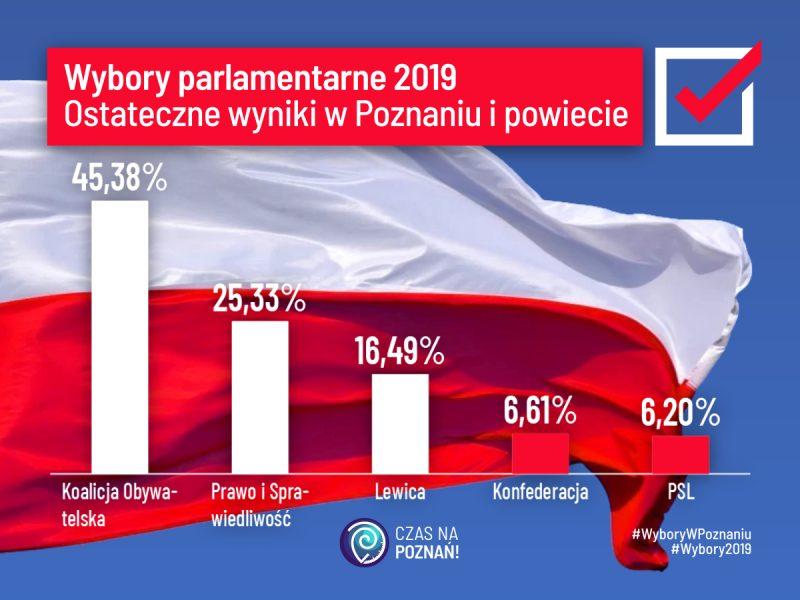 Wybory parlamentarne 2019. Ostateczne wyniki do Sejmu w Poznaniu i powiecie poznańskim