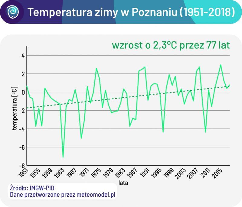 Temperatury zimy (grudzień-styczeń-luty) w Poznaniu w latach 1951-2018. Wpływ globalnego ocieplenia na temperatury zimy
