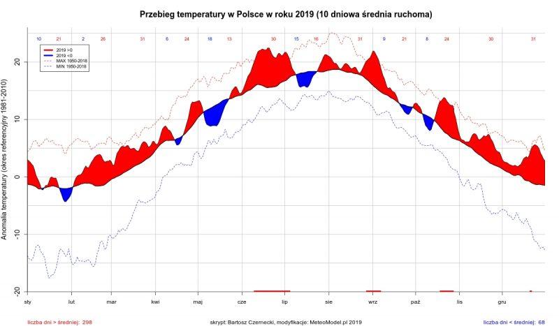 Przebieg temperatury w 2019 roku. Źródło: meteomodel.pl. Zmiany klimatu, globalne ocieplenie