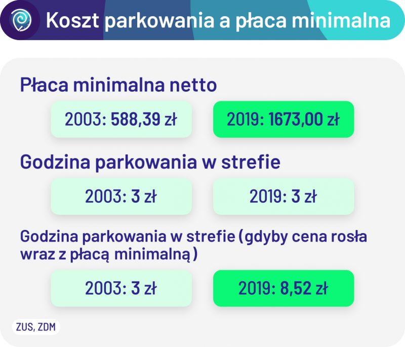 A gdyby tak koszt parkowania rósł tak samo, jak płaca minimalna... Z każdym rokiem usługa parkowania w SPP de facto taniała - zajmuje coraz mniejszą część naszych zarobków. Poznań Stare Miasto