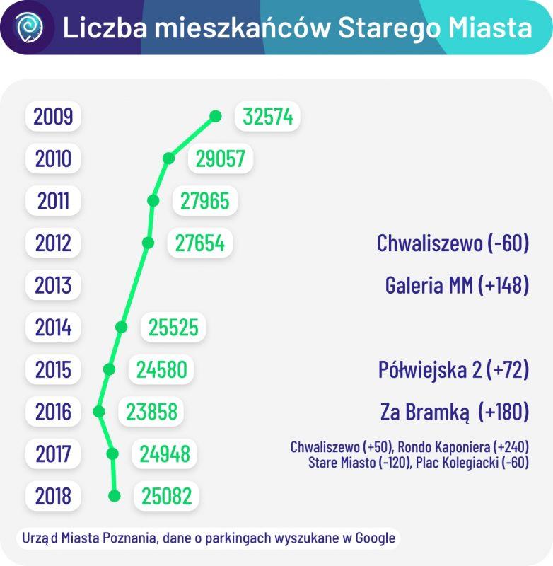Liczba mieszkańców na Starym Mieście w latach 2009-2018 w odniesieniu do największych zmian w parkowaniu na osiedlu