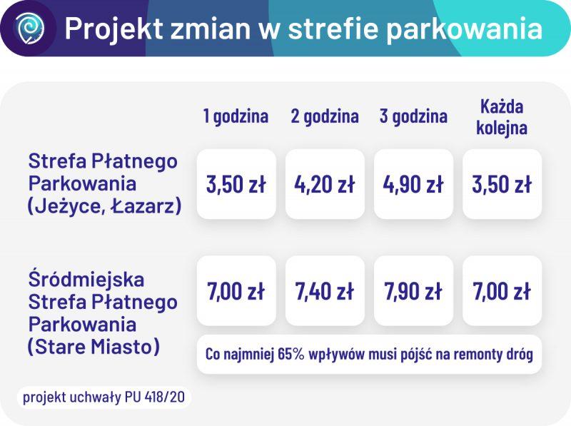 Projekt zmian w strefie parkowania - podwyżki, ale i obowiązek przeznaczania minimum 65% wpływów ze strefy śródmiejskiej na remonty dróg. SPP Poznań