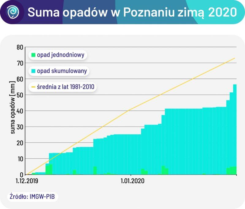 Suma opadów w grudniu 2019 i styczniu 2020 w Poznaniu. Susza w Wielkopolsce
