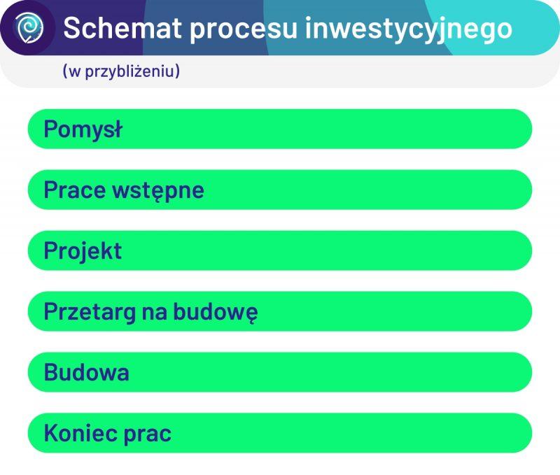 Schemat procesu inwestycyjnego: od pomysłu do zakończenia budowy