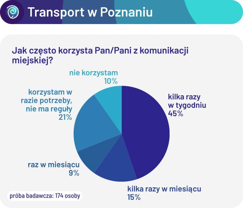 Jak często korzysta Pan/Pani z komunikacji miejskiej? Pytania o transport w Poznaniu