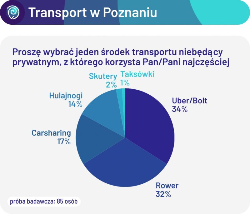 Proszę wybrać jeden środek transportu niebędący prywatnym, z którego korzysta Pan/Pani najczęściej. Ankieta transportowa