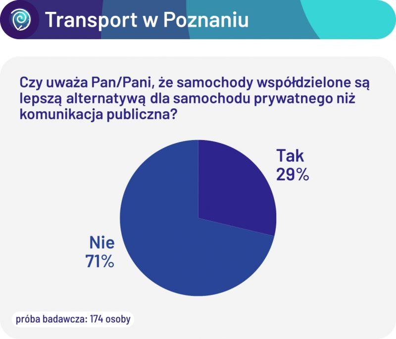 Czy uważa Pan/Pani, że samochody współdzielone są lepszą alternatywą dla samochodu prywatnego niż komunikacja publiczna?
