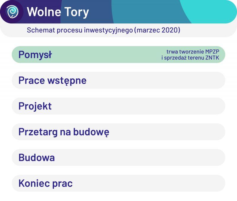Wolne Tory: schemat procesu inwestycyjnego (marzec 2020)