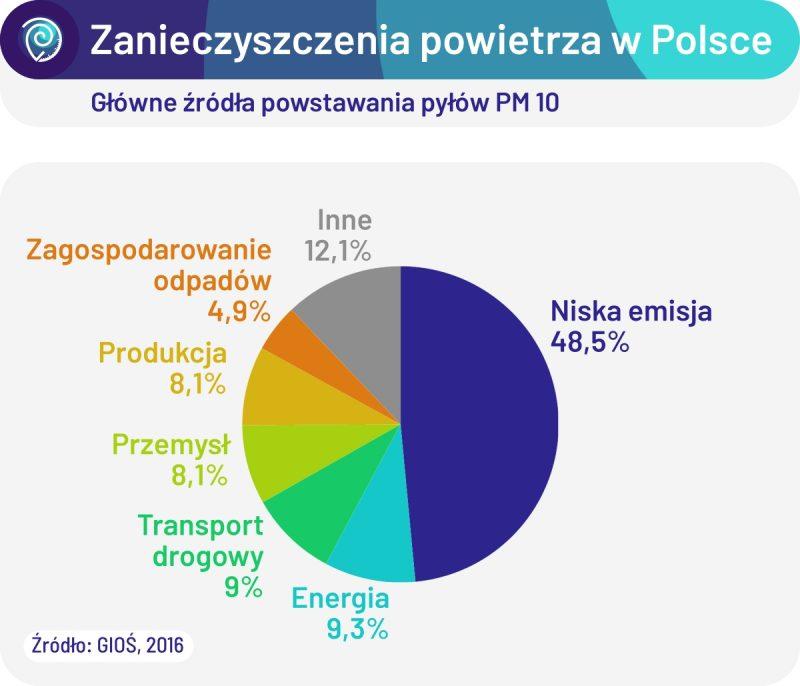 Główne źródła emisji pyłów PM 10 w Polsce. Źródło: GIOŚ, 2016