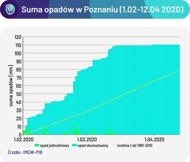 Suma opadów w Poznaniu od 1 marca do 12 kwietnia 2020 roku. Susza w Polsce