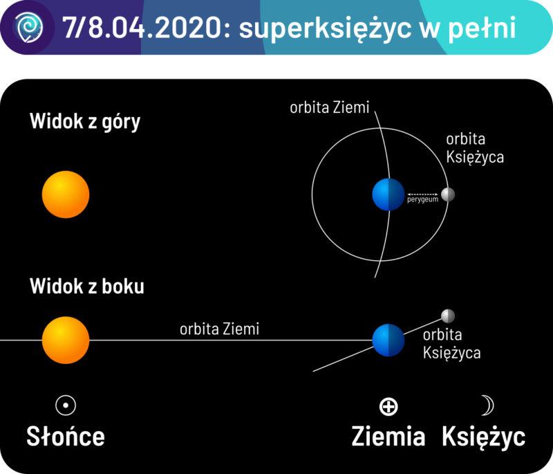 Noc 7/8 kwietnia 2020: superksiężyc w pełni. Skala schematu nie oddaje rzeczywistej skali rozmiarów i odległości